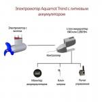 Лодочный pod электромотор Aquamot Trend 1.1FM