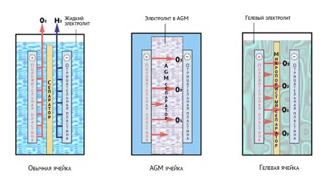 Ячейки гелевого, AGM и жидко-кислотного аккумуляторов