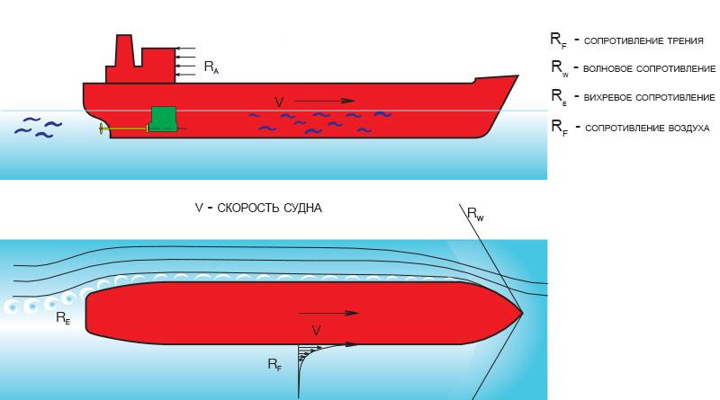 Различные виды сопротивления, возникающие при движении судна