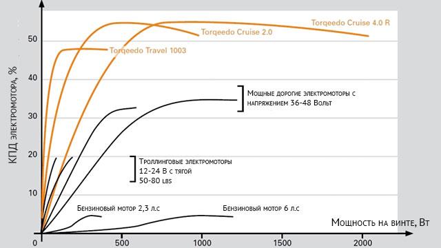 Сравнение КПД и мощности лодочных электромоторов