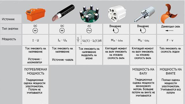 Виды мощности, используемые производителями бензиновых и электрических моторов для лодок