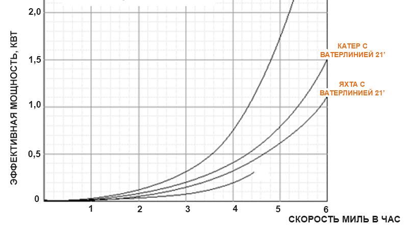 Зависимость мощности от скорости для парусных яхт и катеров с длиной ватерлинии 21 фут