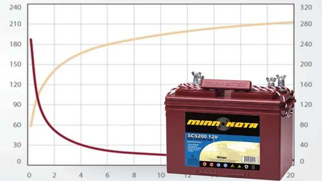 Зависимость емкости аккумуляторов от количества циклов разряда