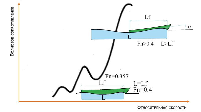 График изменение волнового сопротивления с ростом скорости лодки