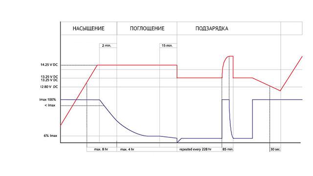 Три стадии зарядки аккумулятора глубокого разряда
