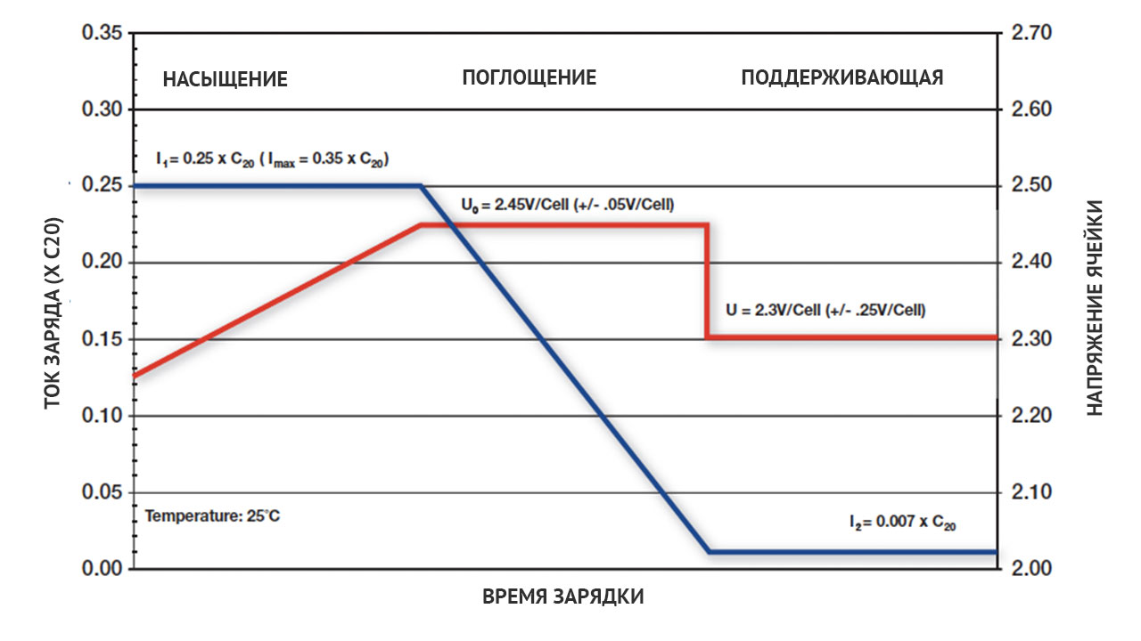 График зарядки тяговых аккумуляторов