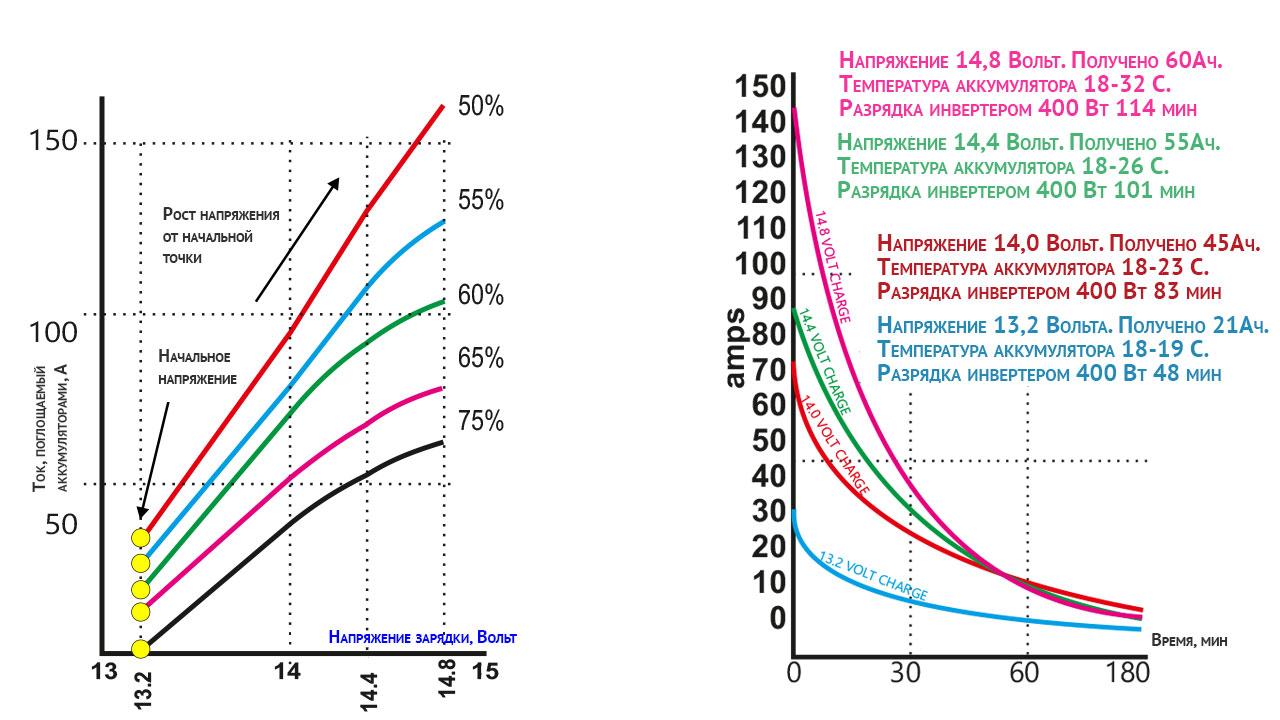 Графики тока зарядки тягового аккумулятора