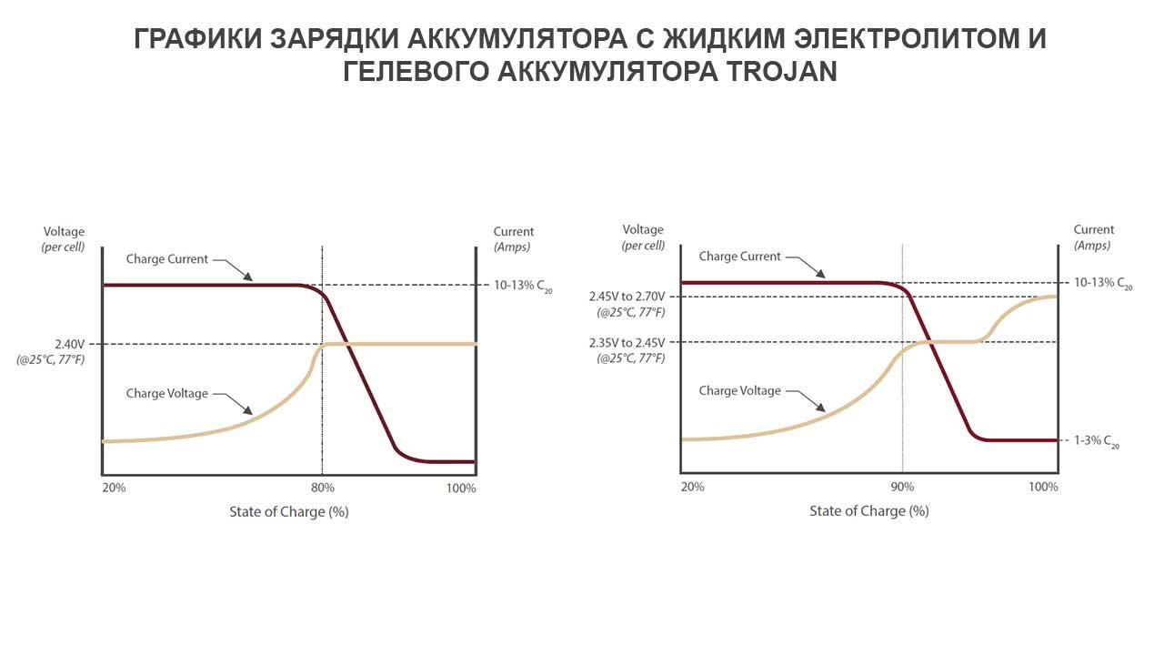 Графики заряда аккумулятора с жидким электролитом и гелевого аккумулятора Trojan