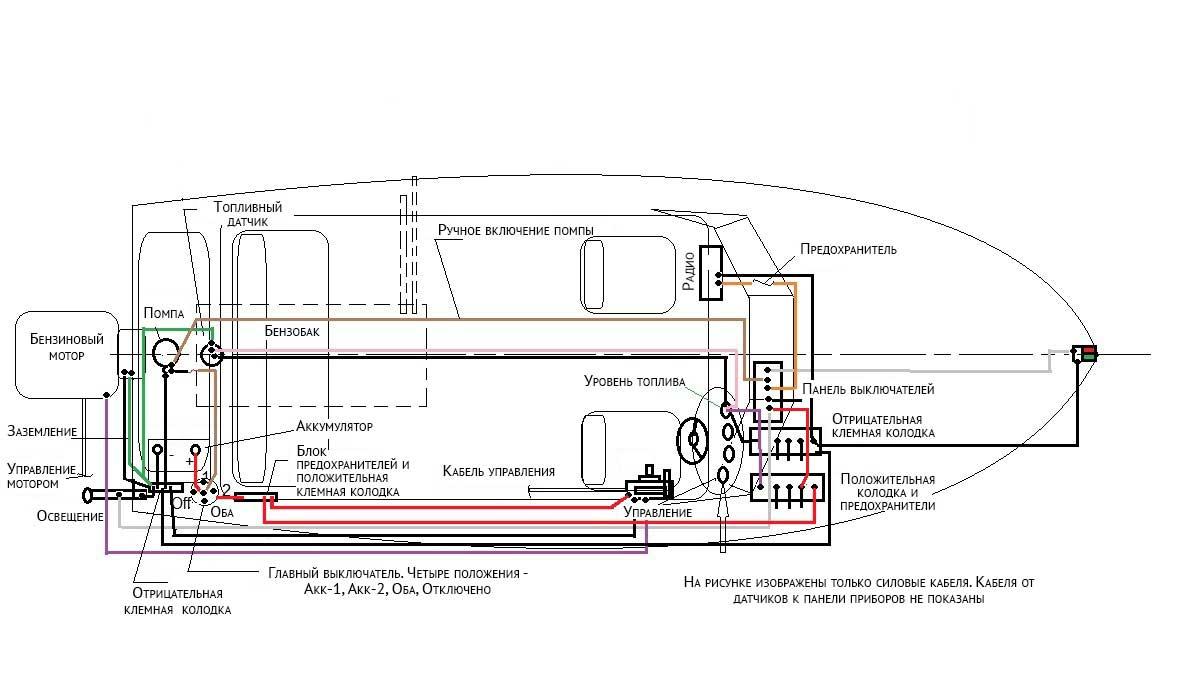 Схема размещения оборудования на катере