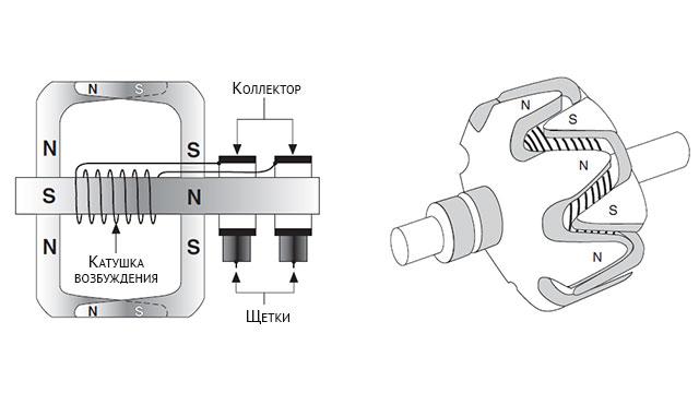 Катушка возбуждения и ротор генератора