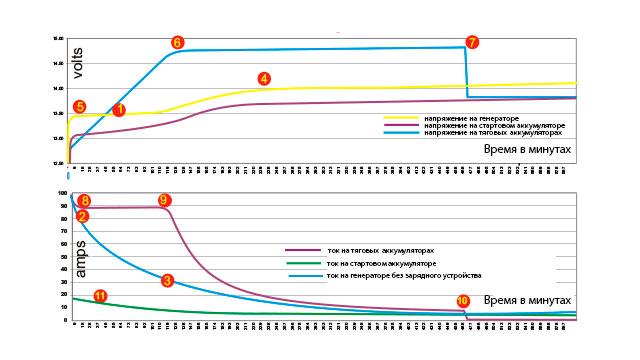 Графики изменения напряжения и тока во время зарядки аккумуляторов от генератора