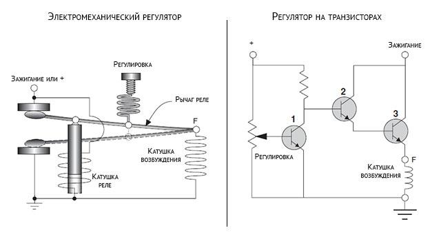 Схемы электромеханического и транзисторного регулятора напряжения лодочного мотора