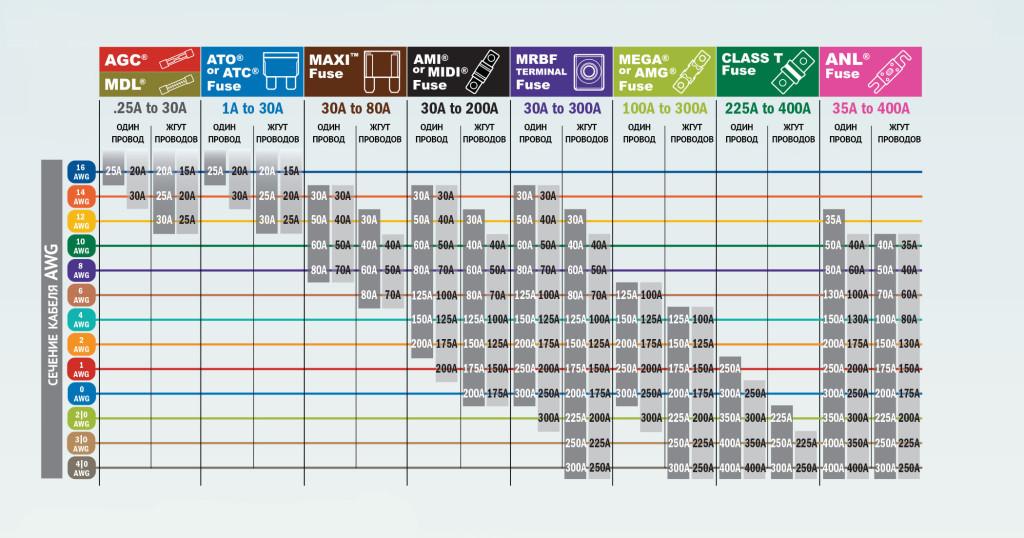 Таблица выбора номинала предохранителя для проводов заданного сечения