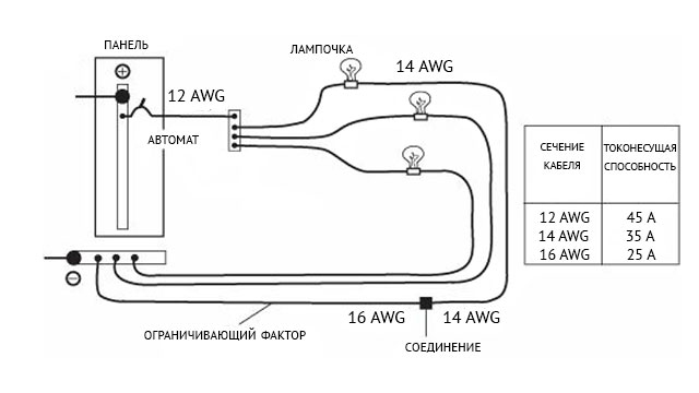 Размер предохранителя определяется самым тонким проводом в цепи