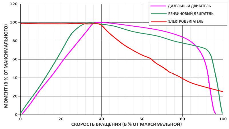 Графики крутящего момента для различных типов двигателей