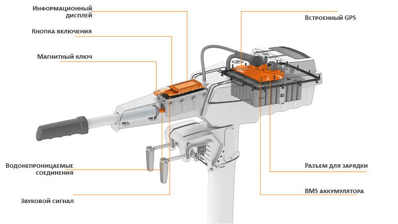 Органы управления на лодочном электромоторе Torqeedo Travel 1003 CS