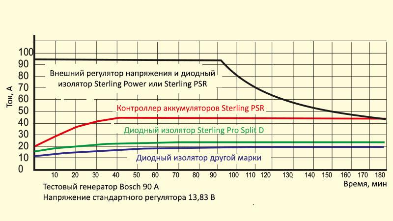 График изменения тока при зарядке нескольких групп аккумуляторов