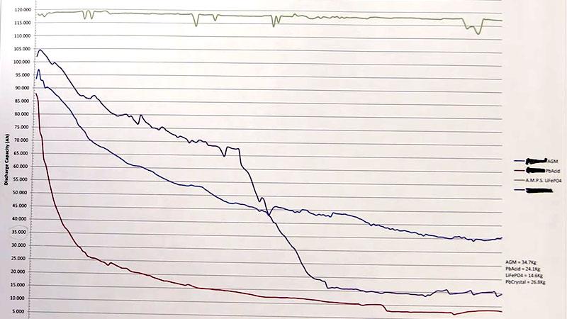 Графики изменения емкости аккумуляторов в результате заряда и разряда
