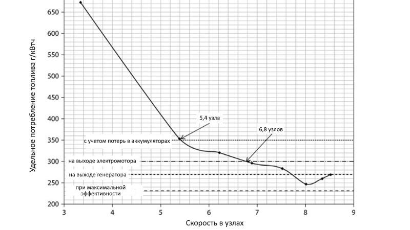 Среднее потребление топлива вдоль рабочей кривой винта в зависимости от скорости яхты
