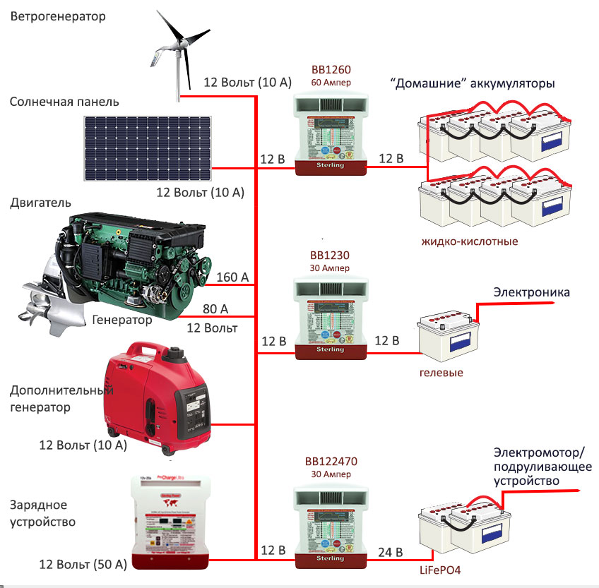Современная схема зарядки аккумуляторов на катере или яхте