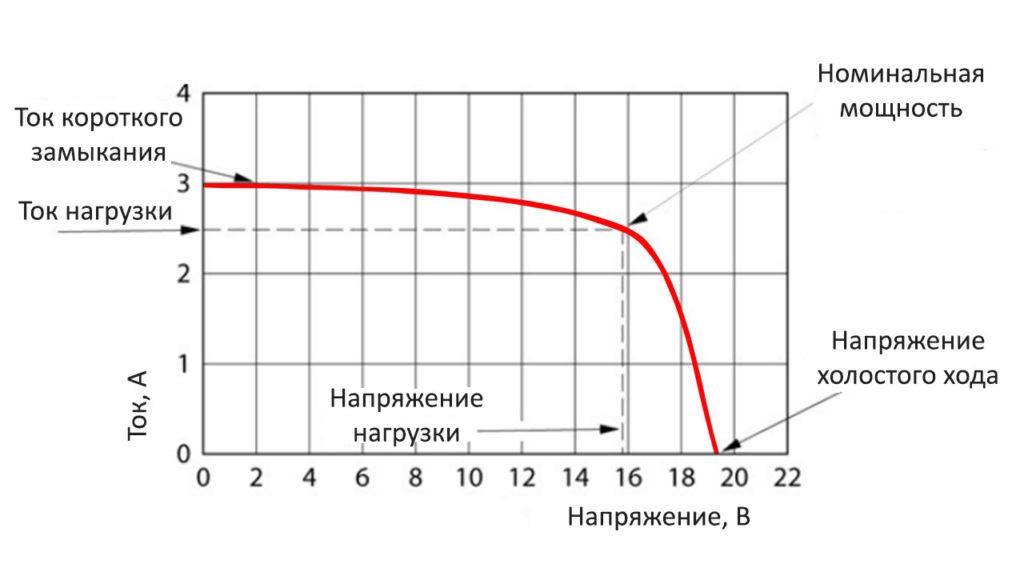 Вольтамперная характеристика солнечной панели