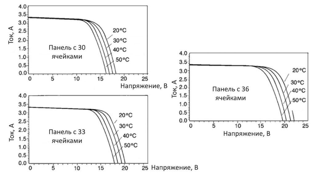 Зависимость выходного напряжения солнечной панели от температуры ее поверхности