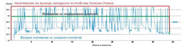 Напряжение на выходе с зарядного устройства Sterling Power BBW