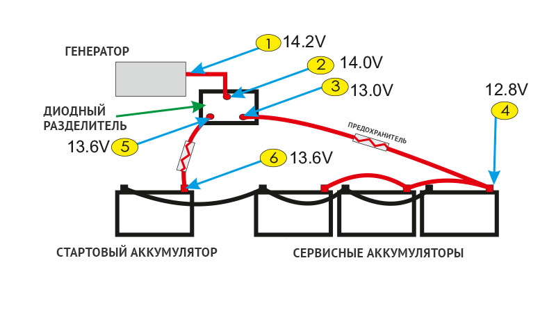 Две аккумуляторные батареи подключены к генератору через диодный разделитель