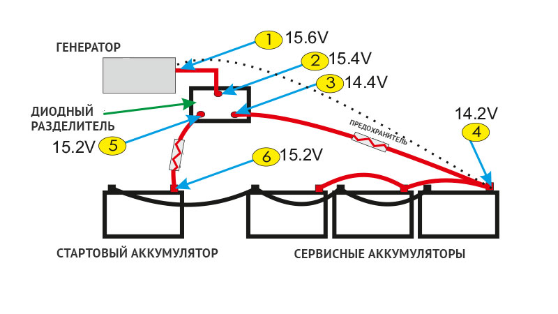 Напряжения в электрической системе во время зарядки двух аккумуляторов через диодный изолятор