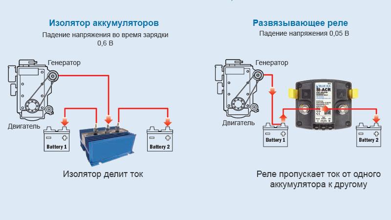 Изоляторы аккумуляторов и развязывающее реле