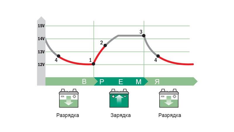 Изменение состояния реле развязки при различном напряжении аккумуляторов