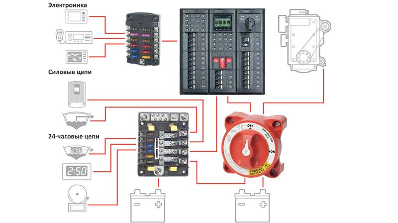 Схема подключения блока предохранителей Blue Sea SafetyHub 150