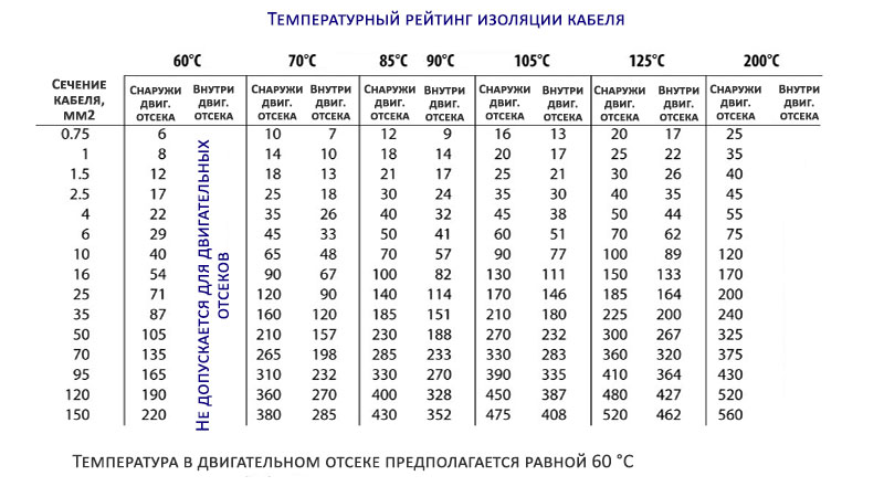 Таблица токонесущей способности кабеля