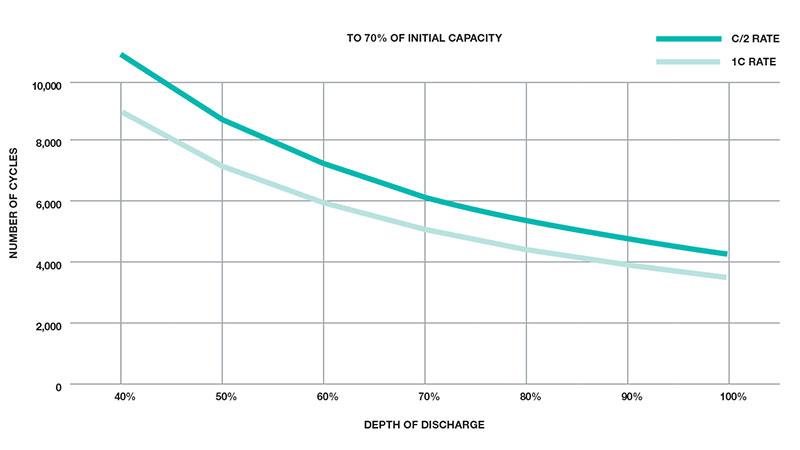 Количество циклов разряда литиевых аккумуляторов Trillium