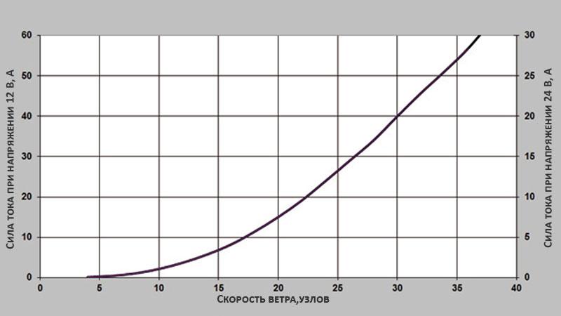 Зависимость тока, вырабатываемого ветрогенератором D400, от скорости ветра
