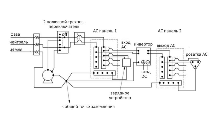 Схема подключения инвертора с двумя распределительными панелями