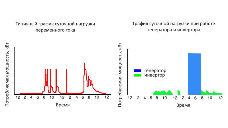 Типичные графики суточного потребления переменного тока на катере или яхте