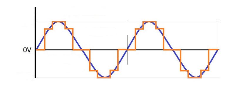 График напряжения инвертора с модифицированной и чистой синусоидой