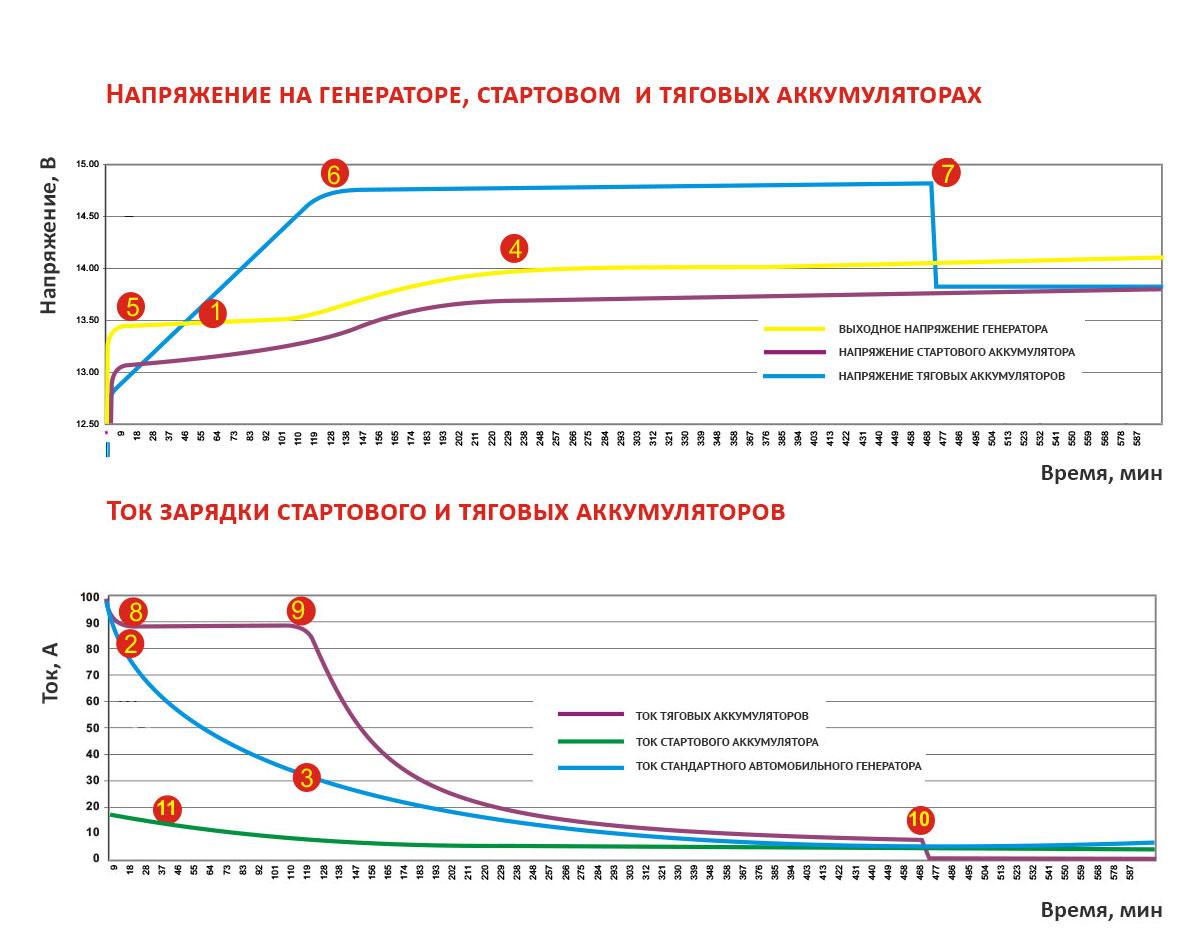 Графики тока и напряжения во время зарядки аккумуляторов от генератора на яхте