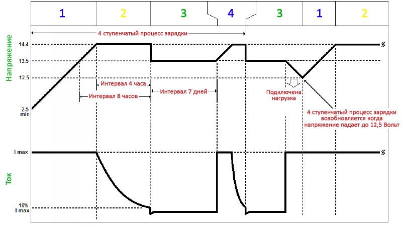 Четырехступенчатый профиль зарядки свинцово-кислотных аккумуляторов