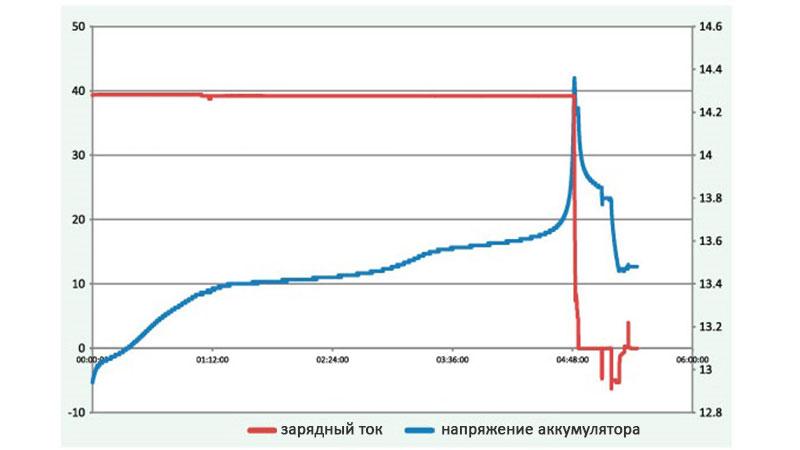 График изменения напряжения LiFePo4 аккумулятора