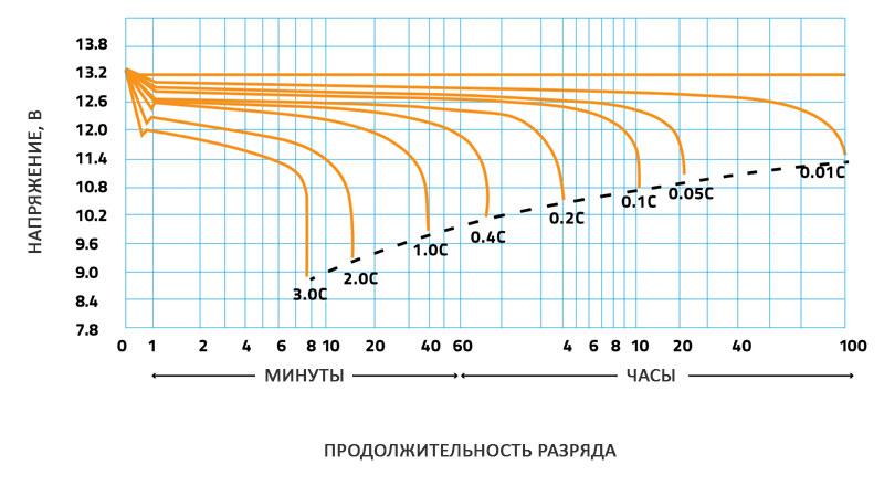 График разряда аккумулятора разным по величине током