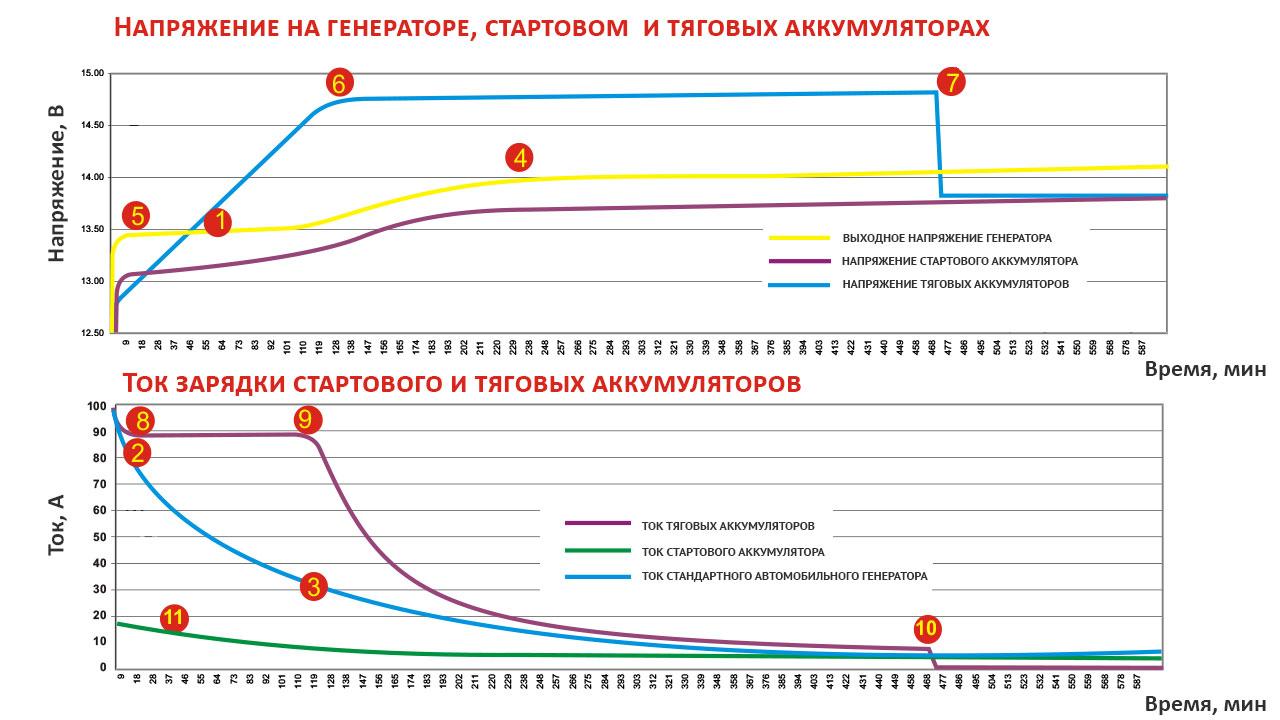 Графики тока и напряжения при зарядке тяговых аккумуляторов от генератора