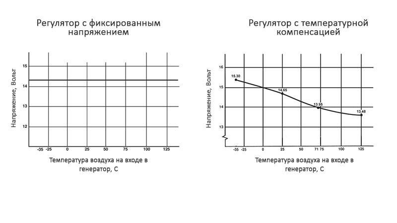 Регуляторы фиксированным напряжением и с температурной компенсацией