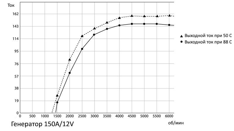 Токоскоростные характеристики генератора
