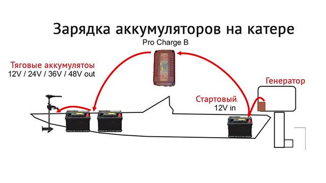 зарядка тягового аккумулятора для лодки